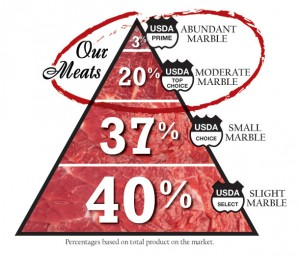 Our USDA Prime and Top Choice Meats